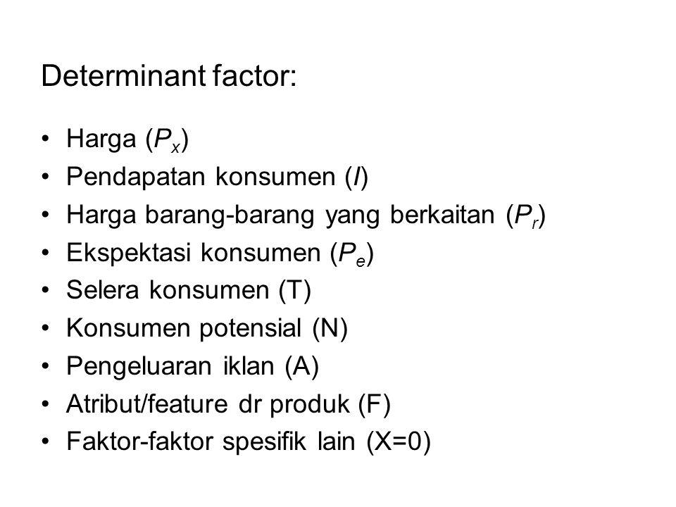 Determinant factor: Harga (Px) Pendapatan konsumen (I)
