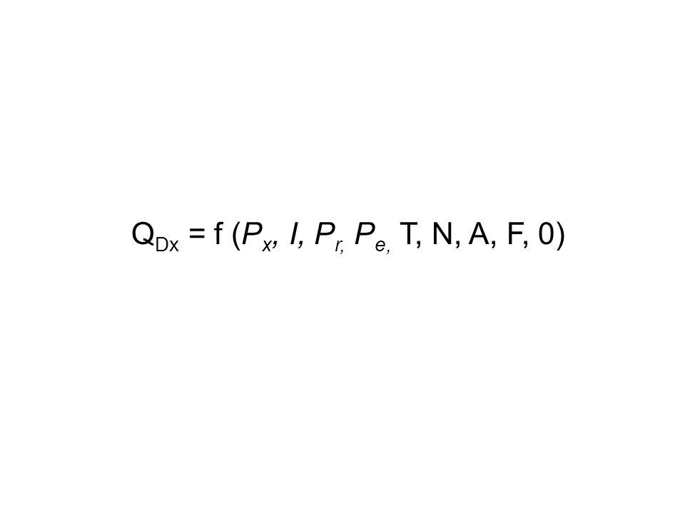 QDx = f (Px, I, Pr, Pe, T, N, A, F, 0)