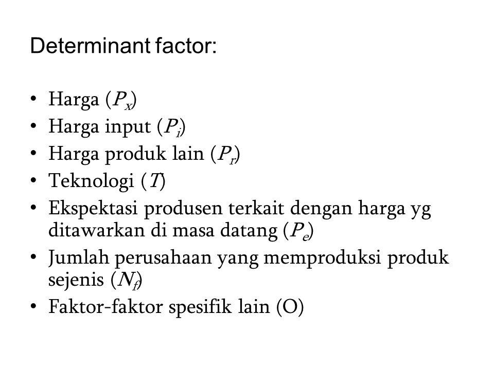 Determinant factor: Harga (Px) Harga input (Pi) Harga produk lain (Pr)