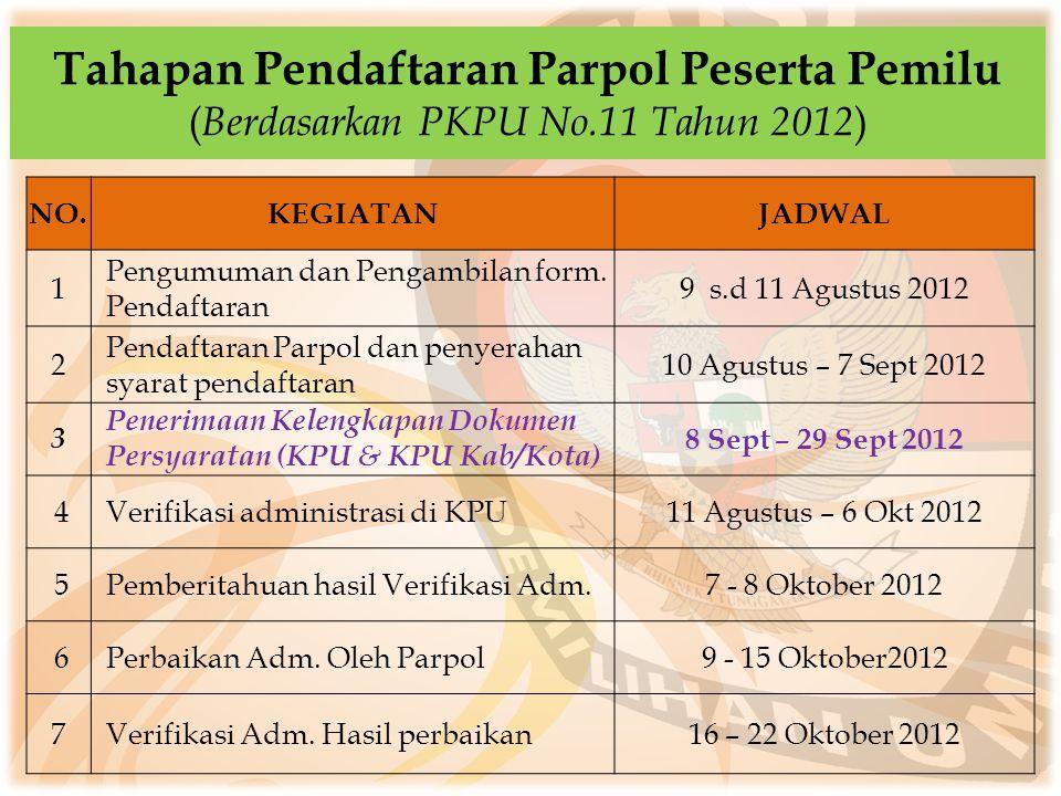 Tahapan Pendaftaran Parpol Peserta Pemilu (Berdasarkan PKPU No