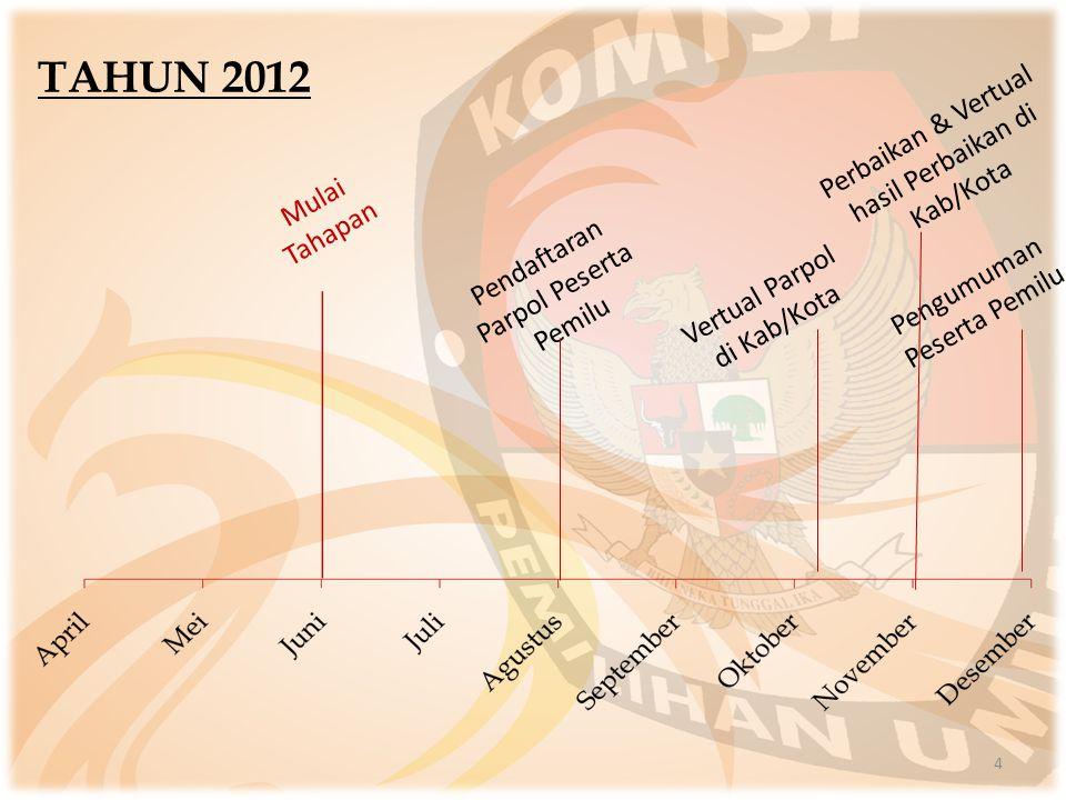 TAHUN 2012 Perbaikan & Vertual hasil Perbaikan di Kab/Kota
