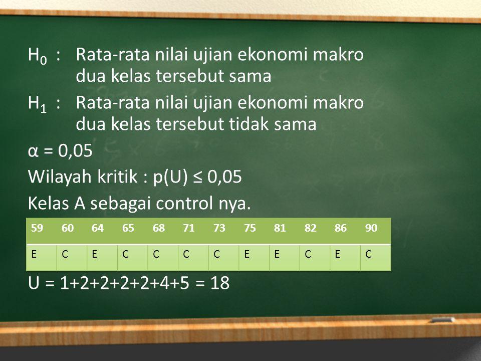 H0 : Rata-rata nilai ujian ekonomi makro dua kelas tersebut sama H1 : Rata-rata nilai ujian ekonomi makro dua kelas tersebut tidak sama α = 0,05 Wilayah kritik : p(U) ≤ 0,05 Kelas A sebagai control nya. U = 1+2+2+2+2+4+5 = 18