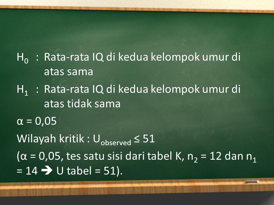 H0 : Rata-rata IQ di kedua kelompok umur di atas sama H1 : Rata-rata IQ di kedua kelompok umur di atas tidak sama α = 0,05 Wilayah kritik : Uobserved ≤ 51 (α = 0,05, tes satu sisi dari tabel K, n2 = 12 dan n1 = 14  U tabel = 51).