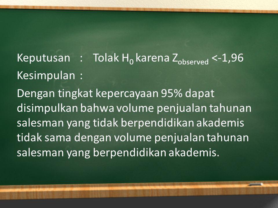 Keputusan : Tolak H0 karena Zobserved <-1,96 Kesimpulan : Dengan tingkat kepercayaan 95% dapat disimpulkan bahwa volume penjualan tahunan salesman yang tidak berpendidikan akademis tidak sama dengan volume penjualan tahunan salesman yang berpendidikan akademis.
