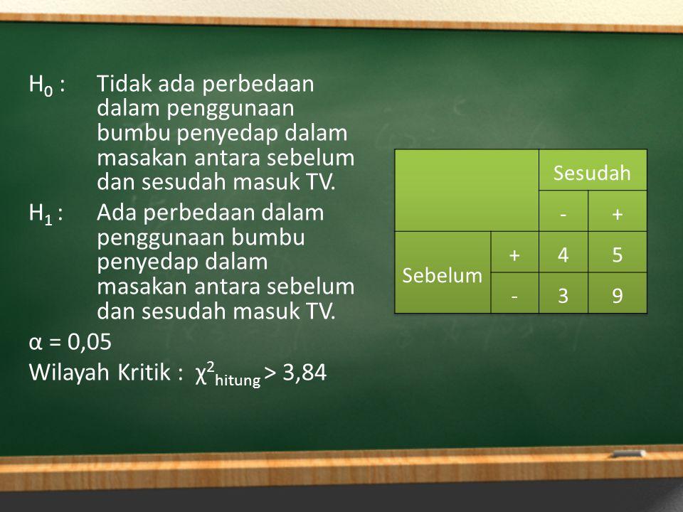 H0 : Tidak ada perbedaan dalam penggunaan bumbu penyedap dalam masakan antara sebelum dan sesudah masuk TV. H1 : Ada perbedaan dalam penggunaan bumbu penyedap dalam masakan antara sebelum dan sesudah masuk TV. α = 0,05 Wilayah Kritik : χ2hitung > 3,84