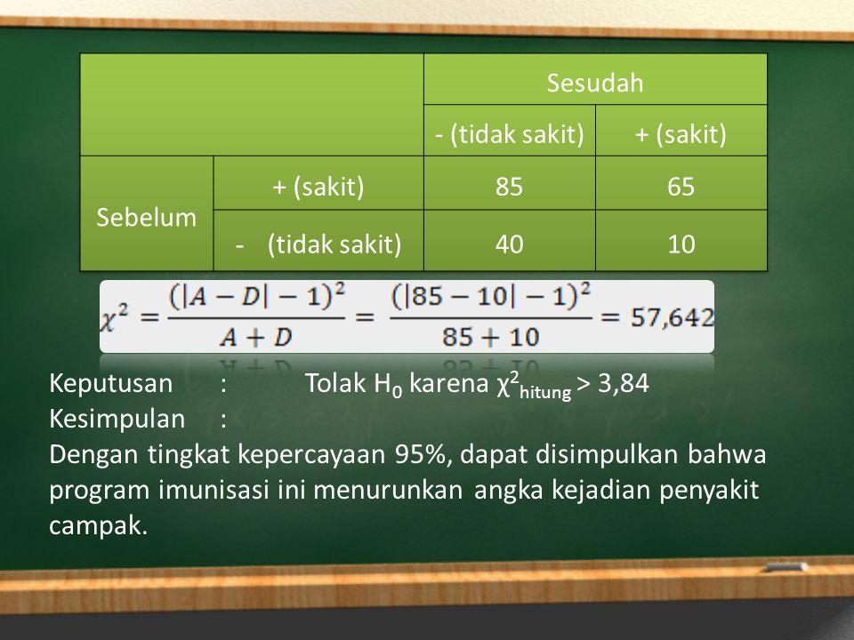 Keputusan : Tolak H0 karena χ2hitung > 3,84 Kesimpulan :
