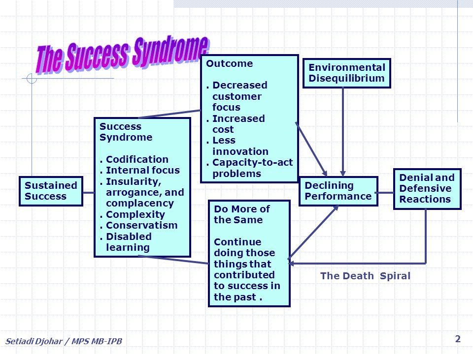 The Success Syndrome Outcome . Decreased customer focus . Increased