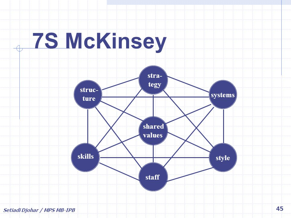 7S McKinsey stra- tegy struc- ture systems shared values skills style