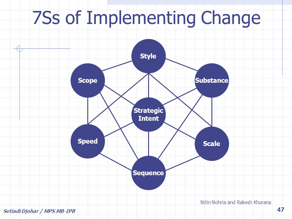 7Ss of Implementing Change