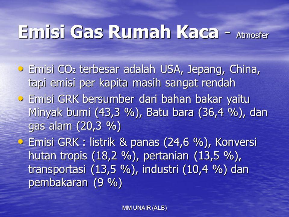 Emisi Gas Rumah Kaca - Atmosfer