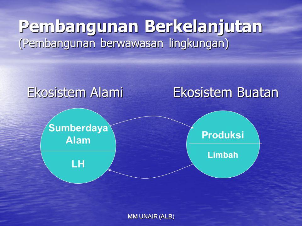 Pembangunan Berkelanjutan (Pembangunan berwawasan lingkungan)