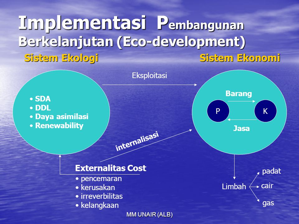 Implementasi Pembangunan Berkelanjutan (Eco-development)