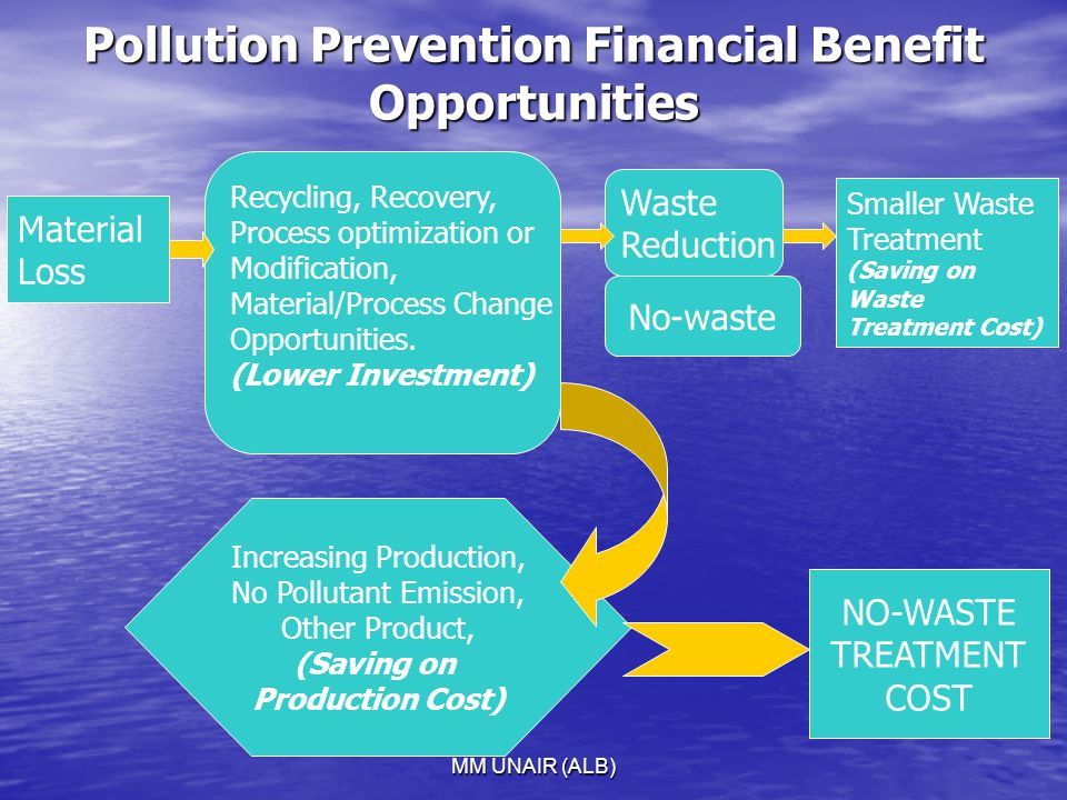 Pollution Prevention Financial Benefit Opportunities