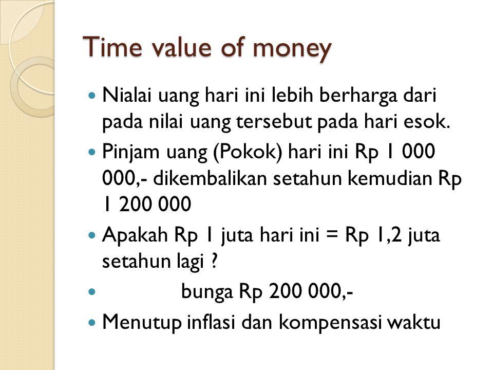 Time value of money Nialai uang hari ini lebih berharga dari pada nilai uang tersebut pada hari esok.