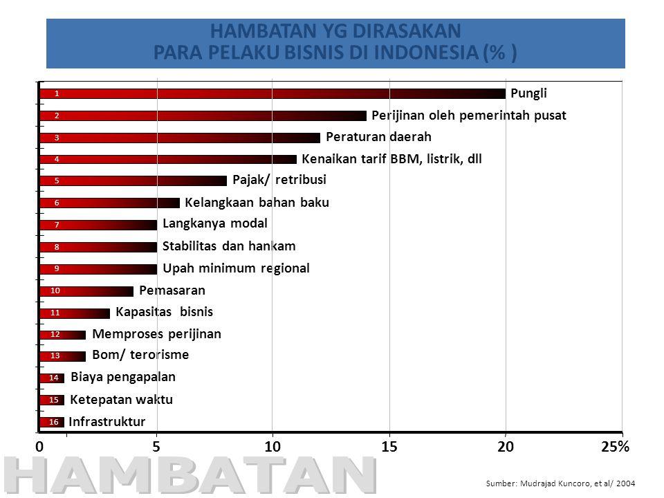 PARA PELAKU BISNIS DI INDONESIA (% )