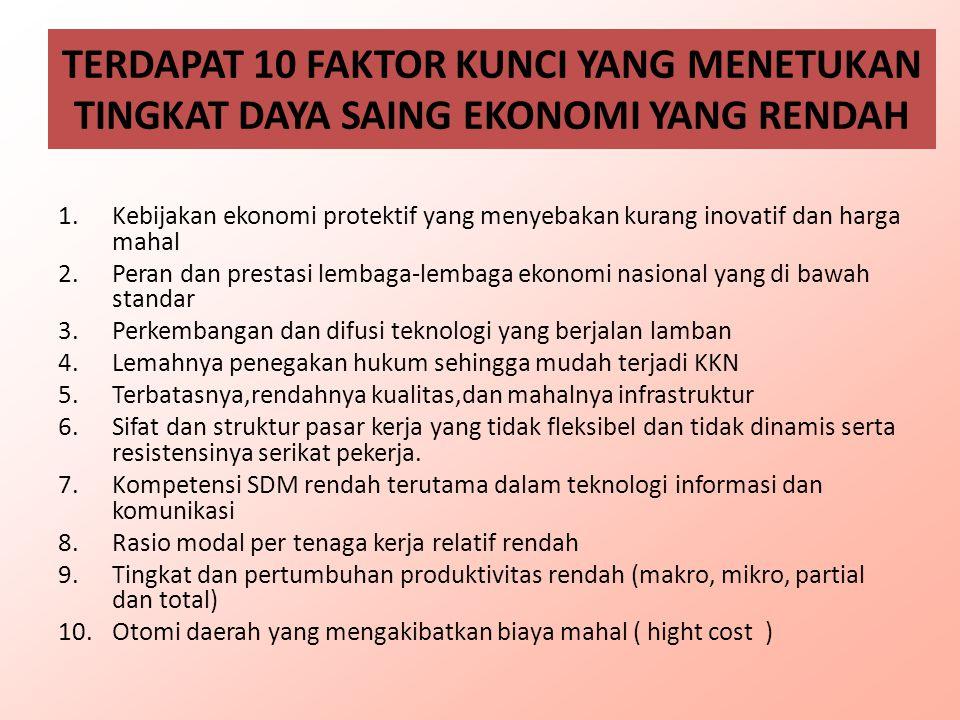 TERDAPAT 10 FAKTOR KUNCI YANG MENETUKAN TINGKAT DAYA SAING EKONOMI YANG RENDAH