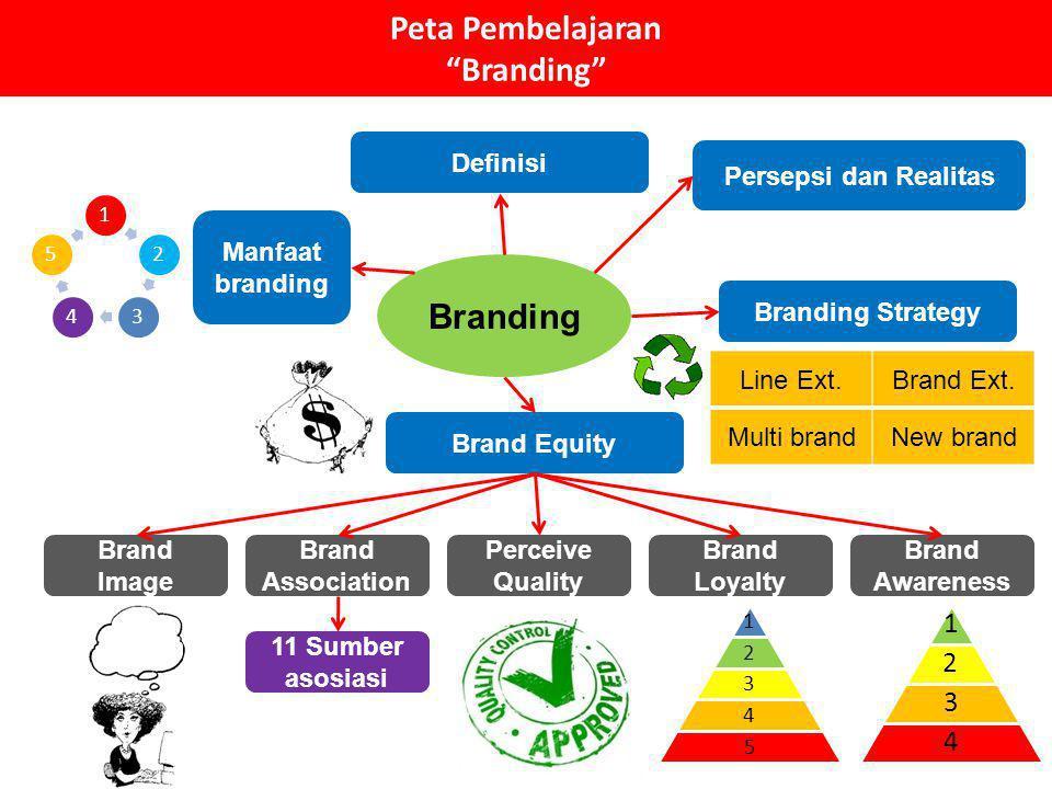 Peta Pembelajaran Branding