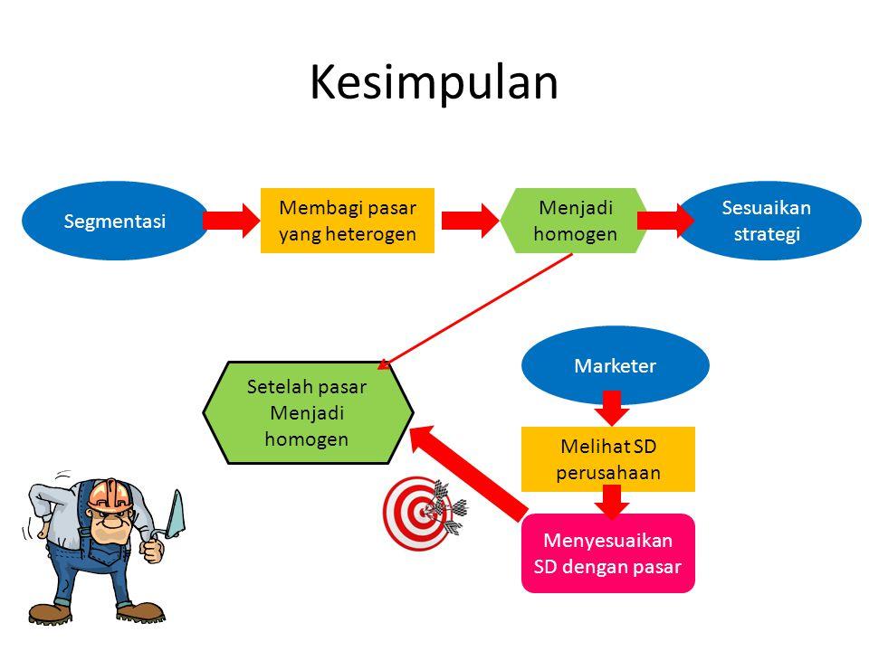 Kesimpulan Segmentasi Sesuaikan strategi Membagi pasar yang heterogen