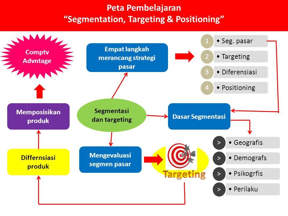 Peta Pembelajaran Segmentation, Targeting & Positioning