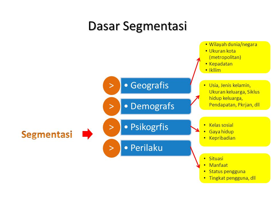 Dasar Segmentasi Segmentasi Wilayah dunia/negara