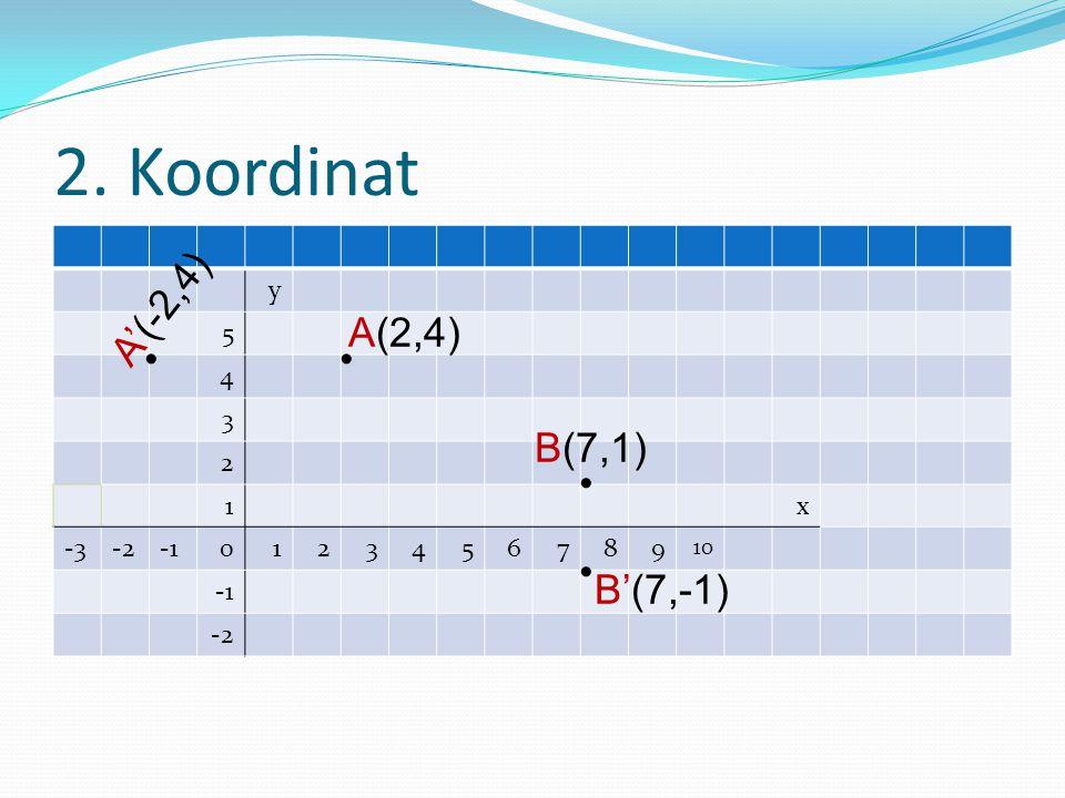 2. Koordinat A'(-2,4) A(2,4) • • B(7,1) • • B'(7,-1) y 5 4 3 2 1 x -3