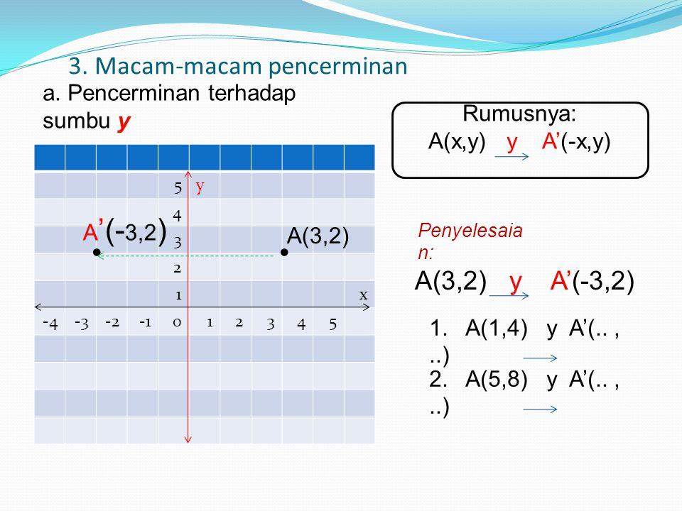 3. Macam-macam pencerminan