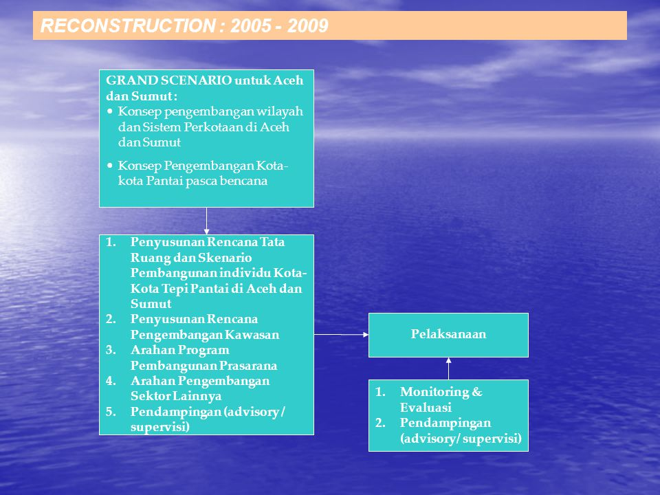 RECONSTRUCTION : 2005 - 2009 GRAND SCENARIO untuk Aceh dan Sumut :