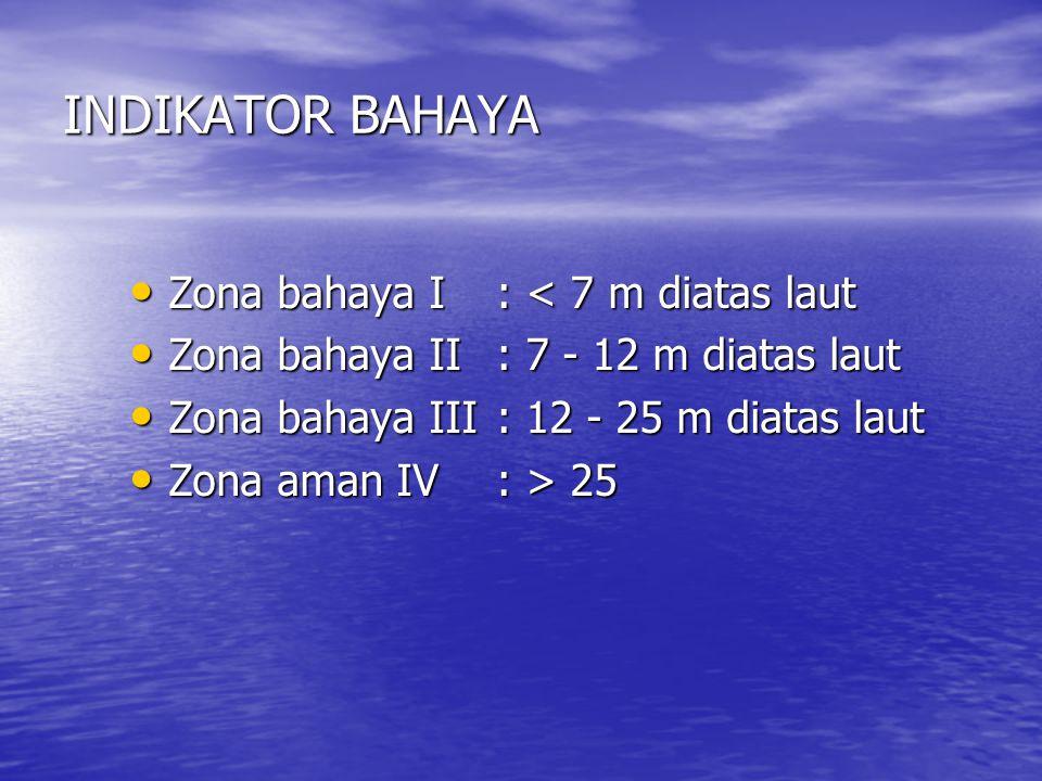 INDIKATOR BAHAYA Zona bahaya I : < 7 m diatas laut
