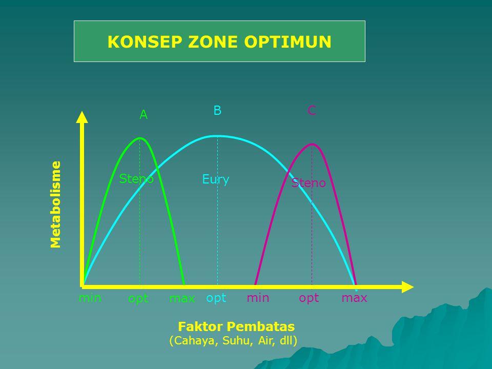 KONSEP ZONE OPTIMUN B C A Steno Eury Steno Metabolisme min opt max opt