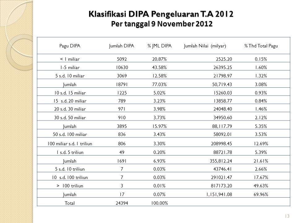 Klasifikasi DIPA Pengeluaran T.A 2012 Per tanggal 9 November 2012