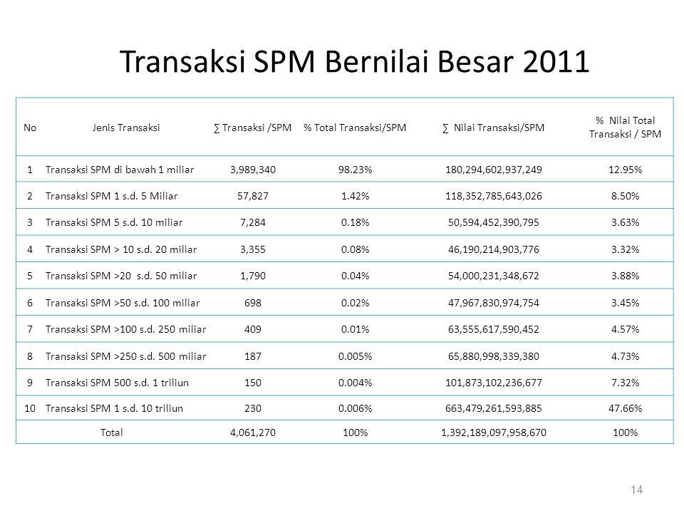 Transaksi SPM Bernilai Besar 2011