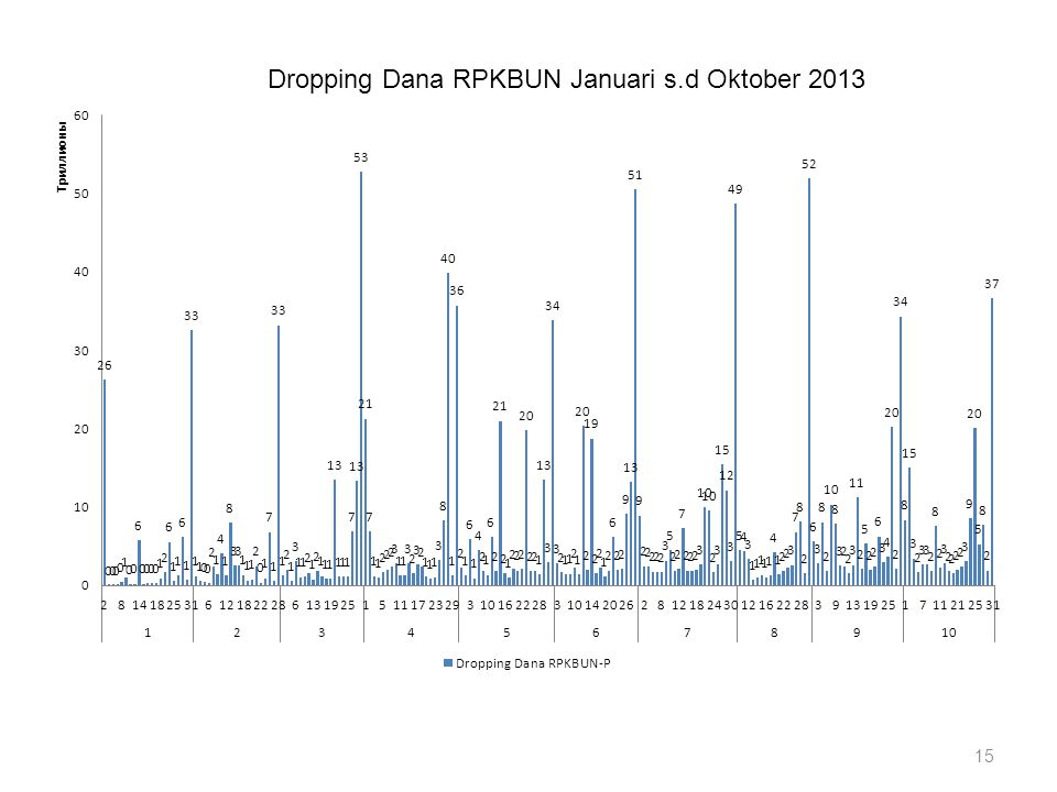Dropping Dana RPKBUN Januari s.d Oktober 2013