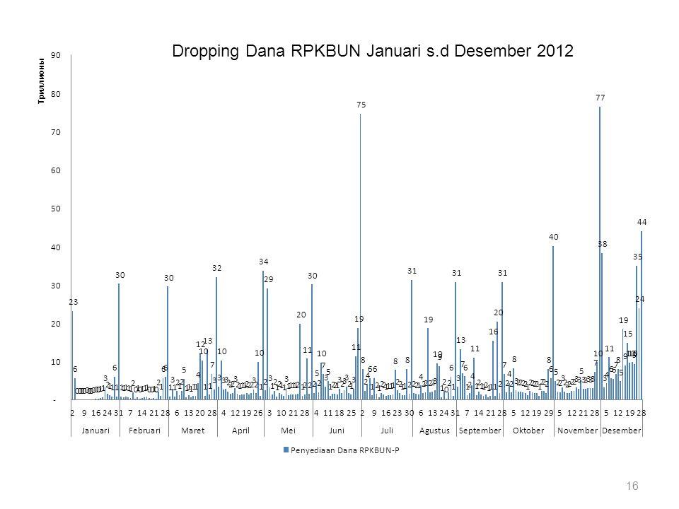 Dropping Dana RPKBUN Januari s.d Desember 2012