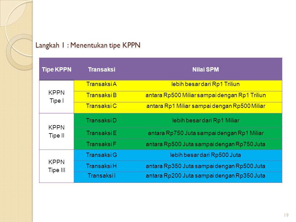 Langkah 1 : Menentukan tipe KPPN