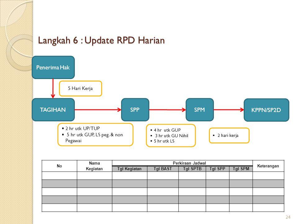Langkah 6 : Update RPD Harian
