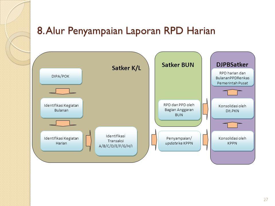8. Alur Penyampaian Laporan RPD Harian