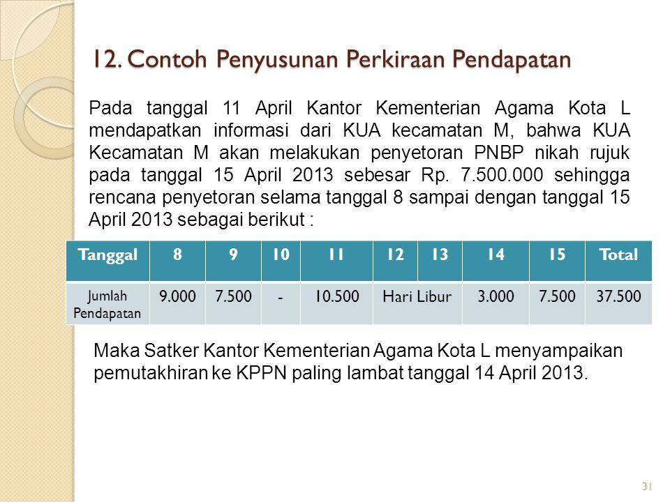 12. Contoh Penyusunan Perkiraan Pendapatan