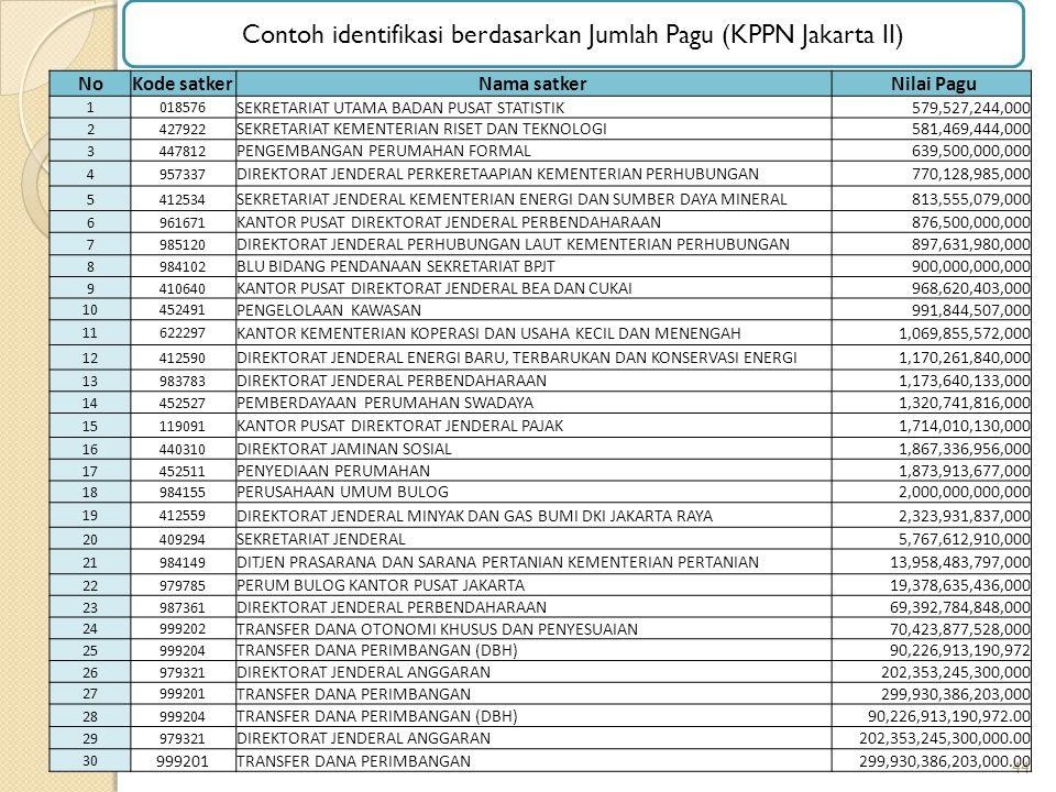 Contoh identifikasi berdasarkan Jumlah Pagu (KPPN Jakarta II)