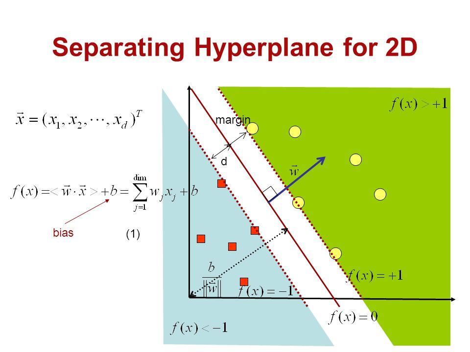 Separating Hyperplane for 2D