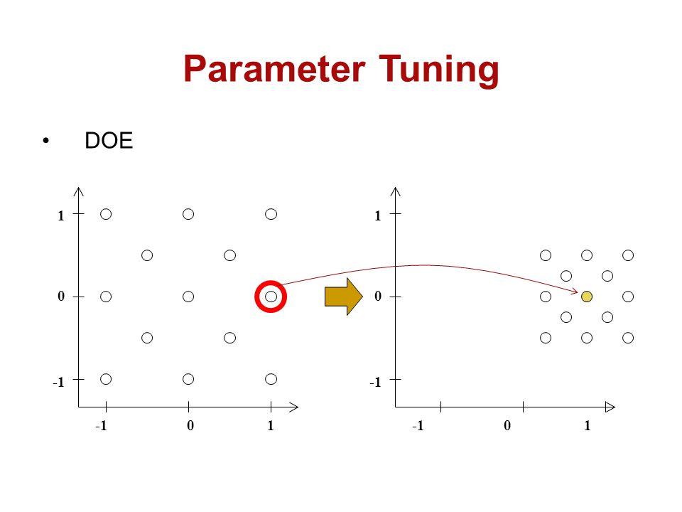 Parameter Tuning DOE 1 1 -1 -1 -1 1 -1 1