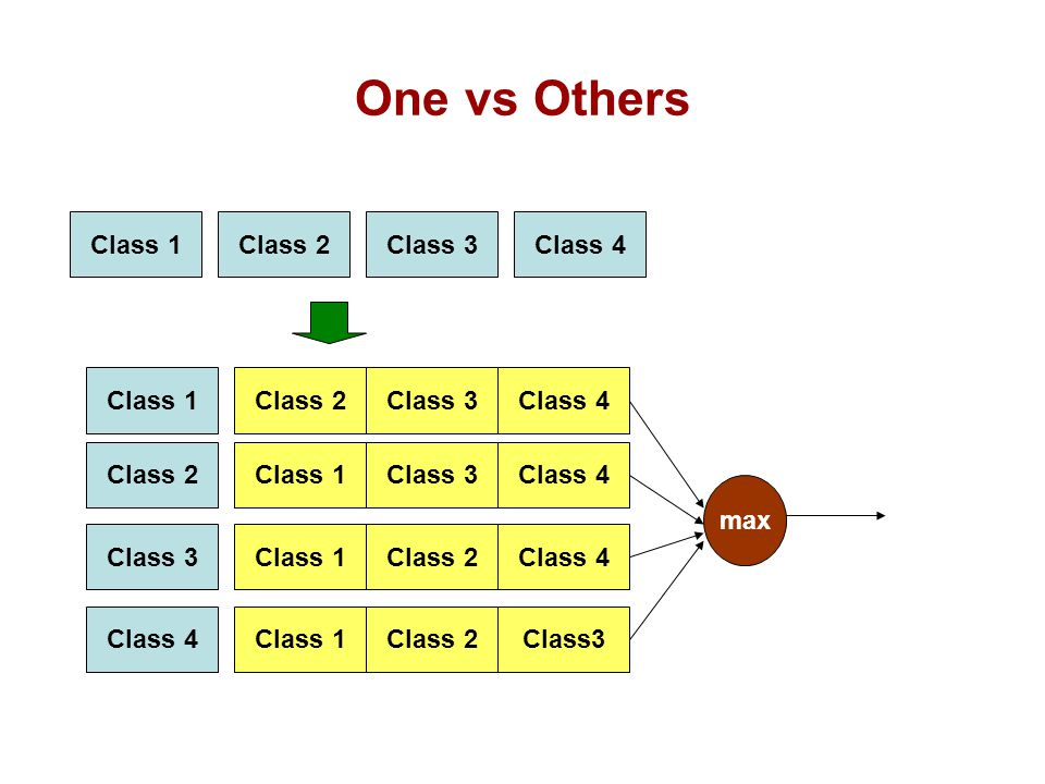 One vs Others Class 1 Class 2 Class 3 Class 4 Class 1 Class 2 Class 3