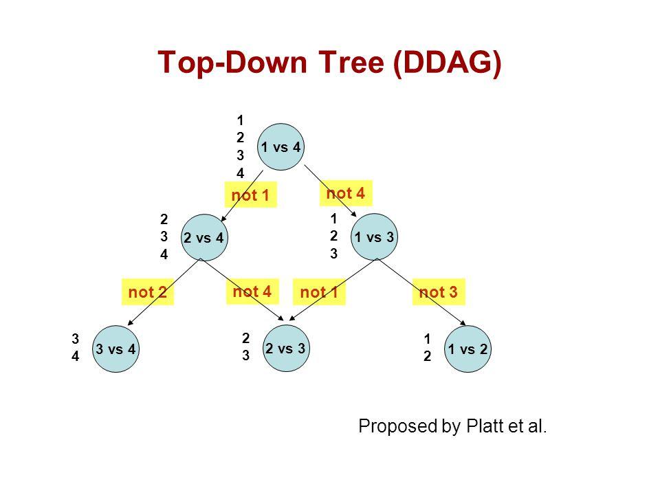 Top-Down Tree (DDAG) Proposed by Platt et al. not 1 not 4 not 2 not 4