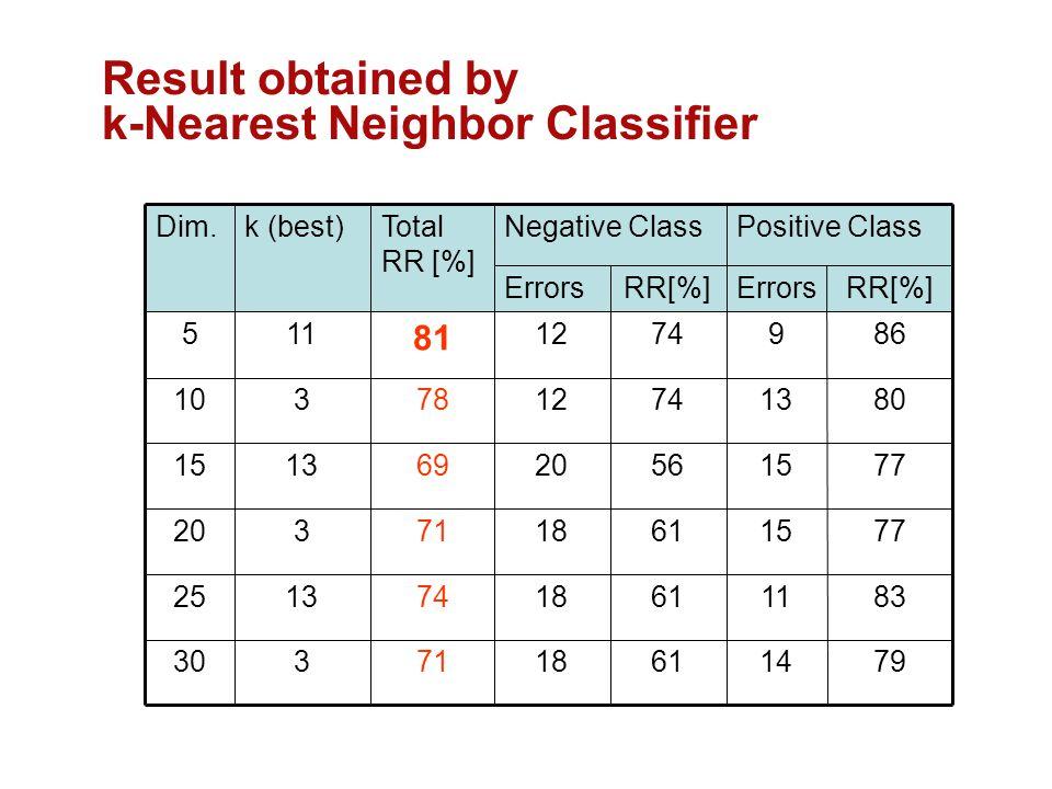 k-Nearest Neighbor Classifier