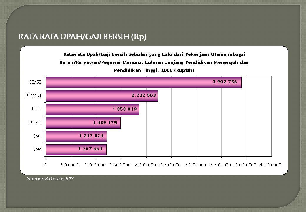 RATA-RATA UPAH/GAJI BERSIH (Rp)