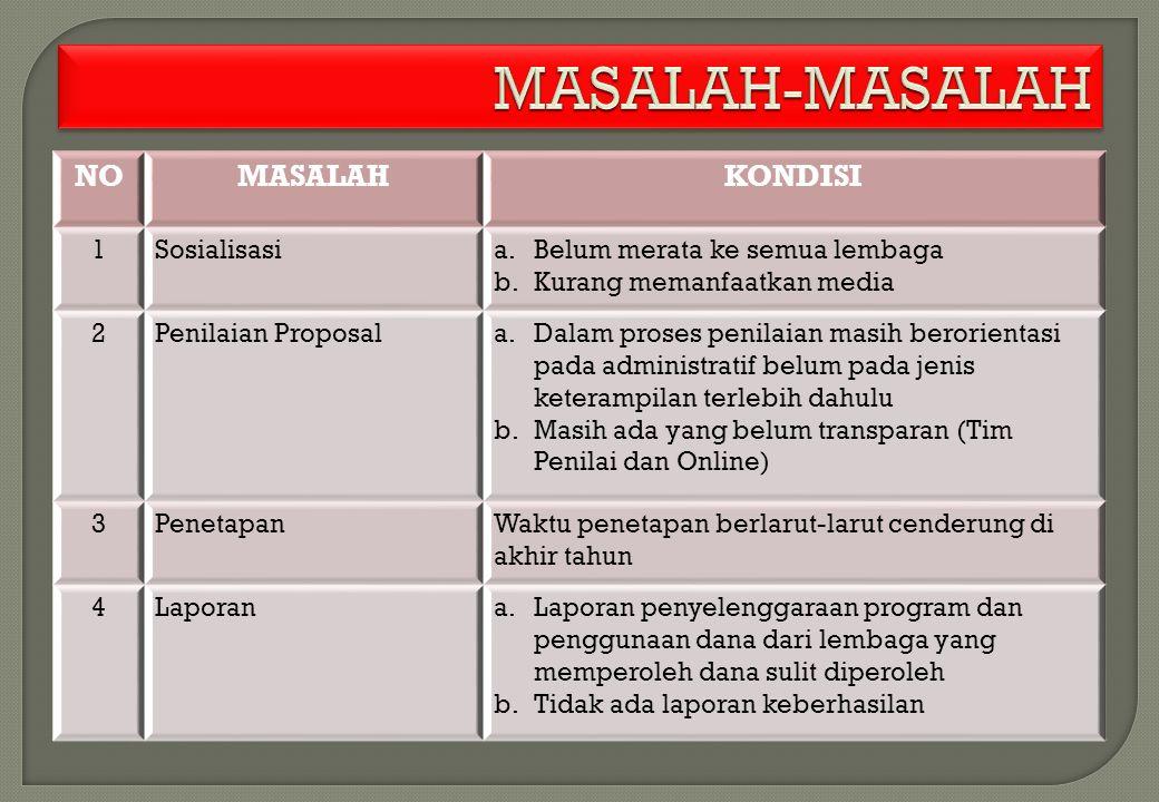 MASALAH-MASALAH NO MASALAH KONDISI 1 Sosialisasi