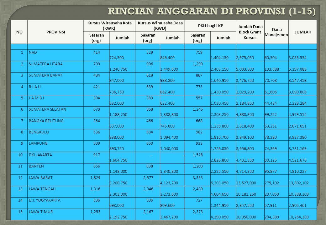 RINCIAN ANGGARAN DI PROVINSI (1-15)