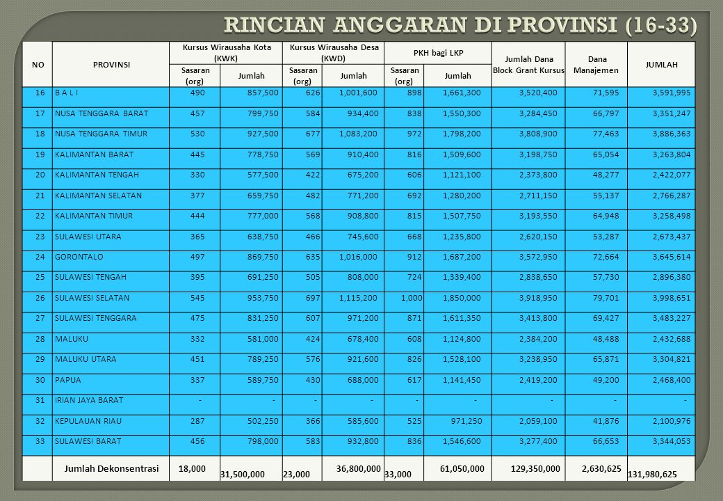 RINCIAN ANGGARAN DI PROVINSI (16-33)