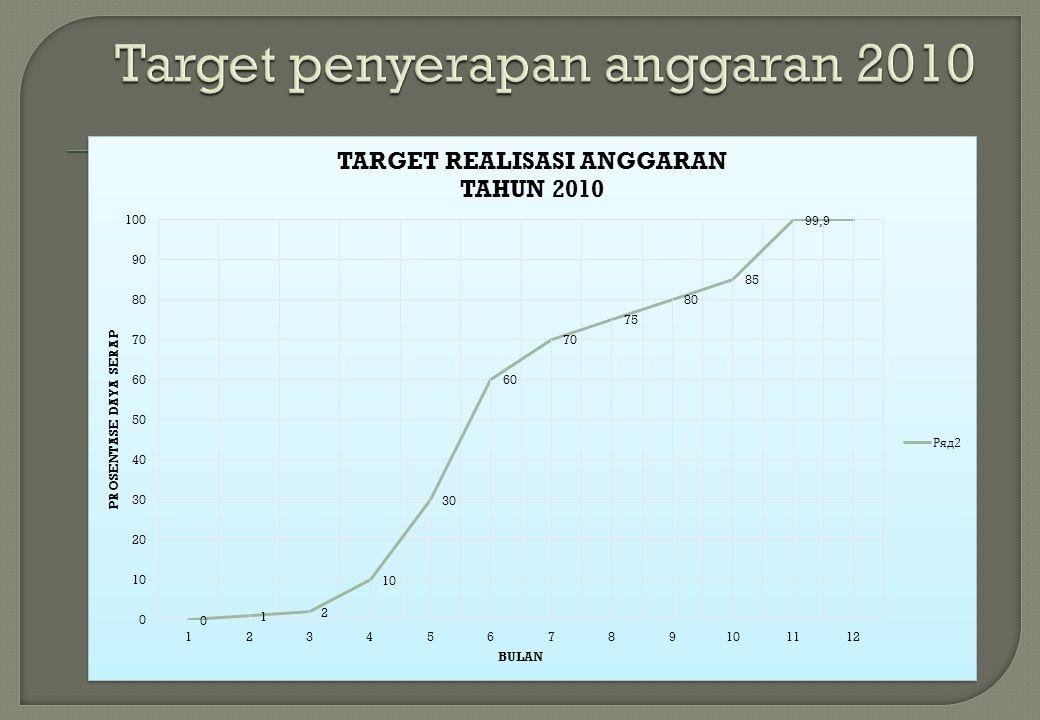 Target penyerapan anggaran 2010