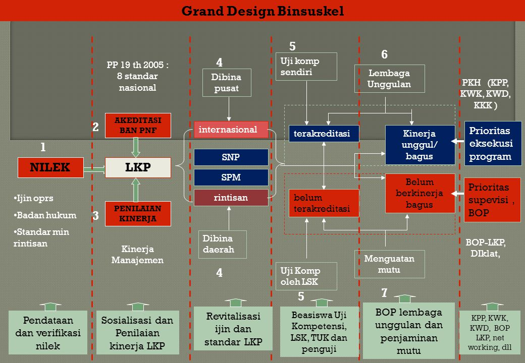 Grand Design Binsuskel