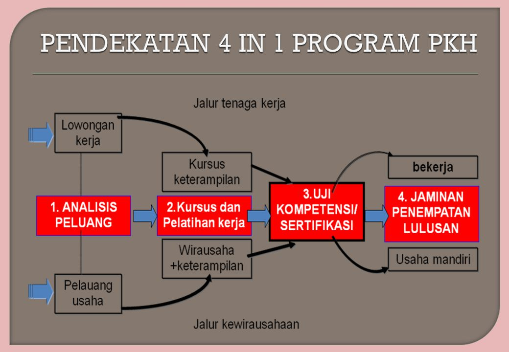 PENDEKATAN 4 IN 1 PROGRAM PKH